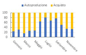 Grafico 1: Percentuale di energia autoprodotta con l'impianto fotovoltaico e acquistata dalla rete nazionale sul fabbisogno totale di energia
