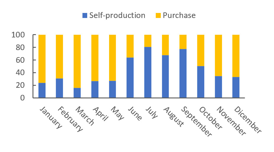 Graph 1: Percentage of self-produced energy with the photovoltaic system and purchased from the national network on total energy needs